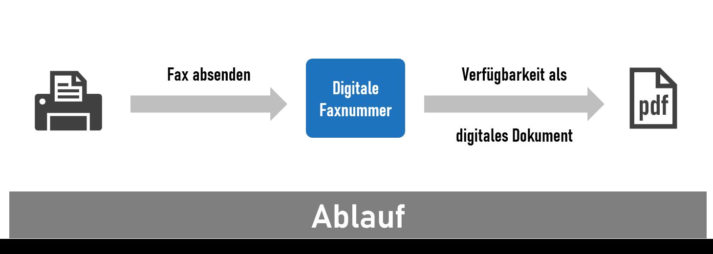Virtuelle Faxnummer - Übertritt einer analogen Kommunikation ins digitale Zeitalter