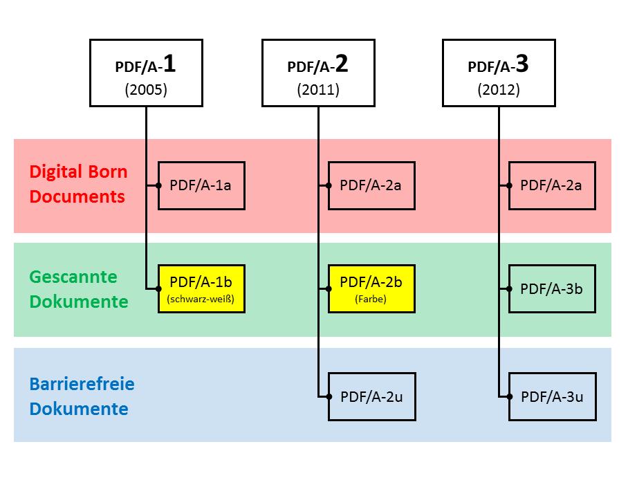PDFA-Formate-Dokumente-Scan