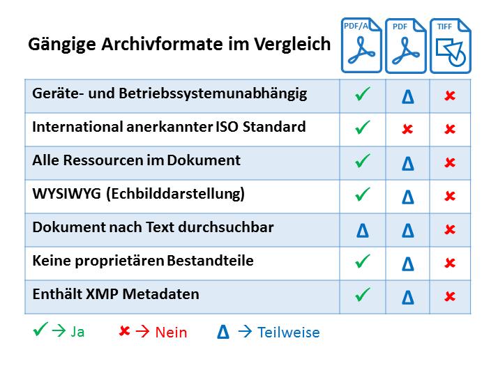 Achivierungsformate im Vergleich: PDF/A, PDF und TIFF
