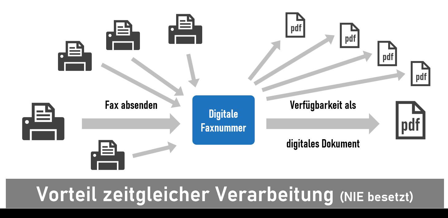 Die virtuelle Faxnummer ermöglicht den zeitgleichen Empfang von mehreren Fax-Dokumenten