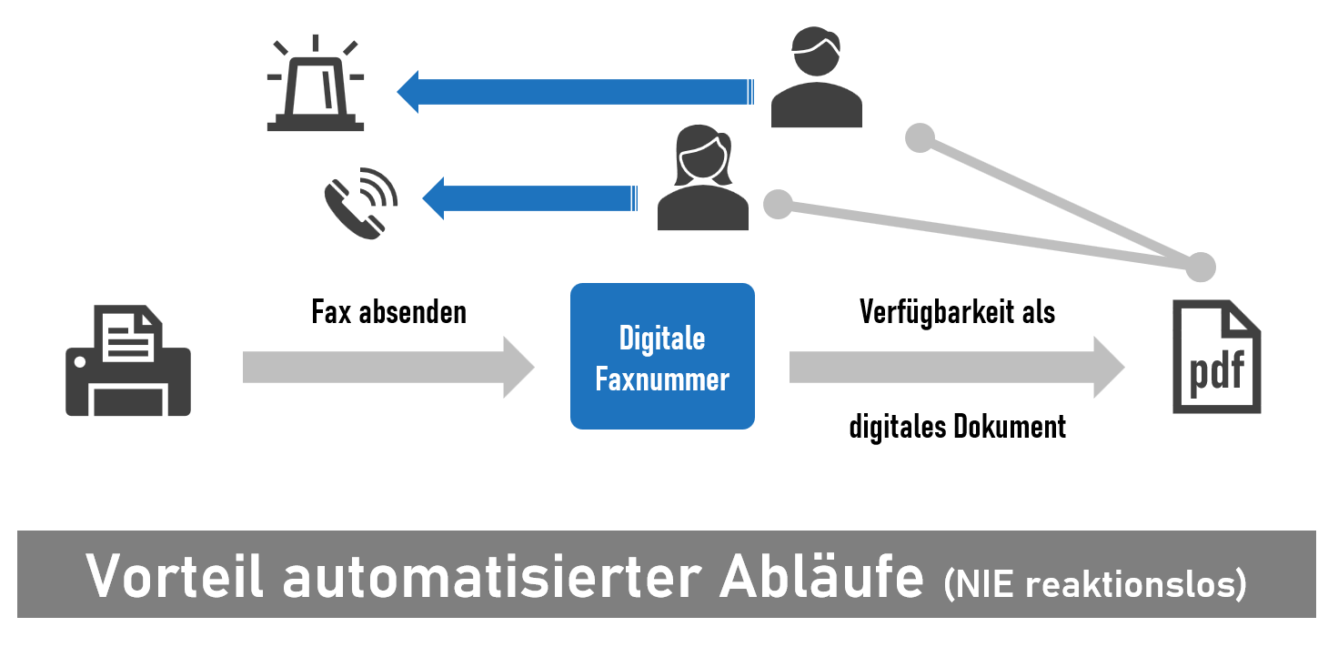 Virutelle Faxnummern erzeugen digitale Dokumente, die wiederum auslesbar sind und digital Workflows starten können