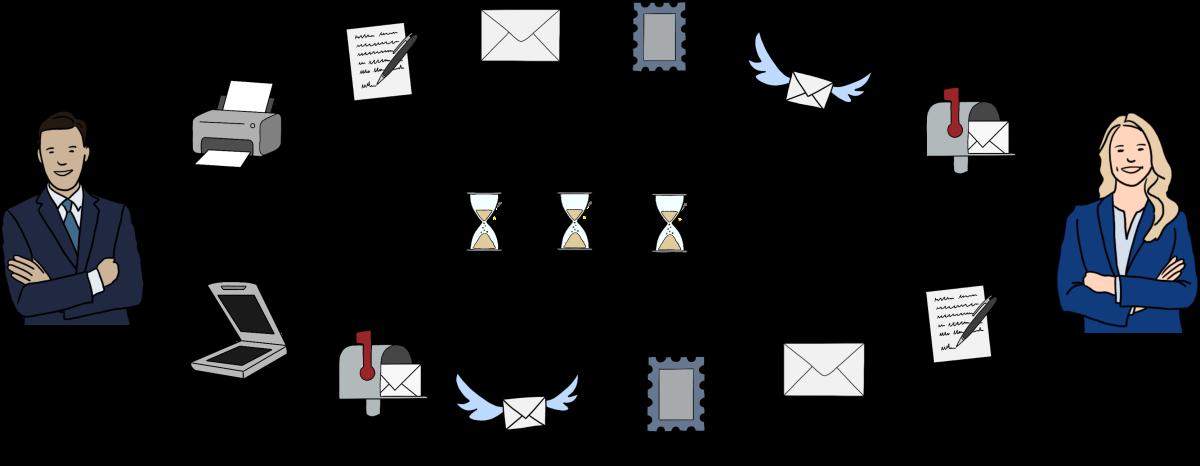 Übersichtsgrafik zum Zeitverlust bei einer nicht-digitalen Signatur auf dem Postweg durch die Schritte Drucken, Signieren, Kuvertieren, Frankieren, Versenden und intern zustellen - und das einmal hin und nochmal zurück.