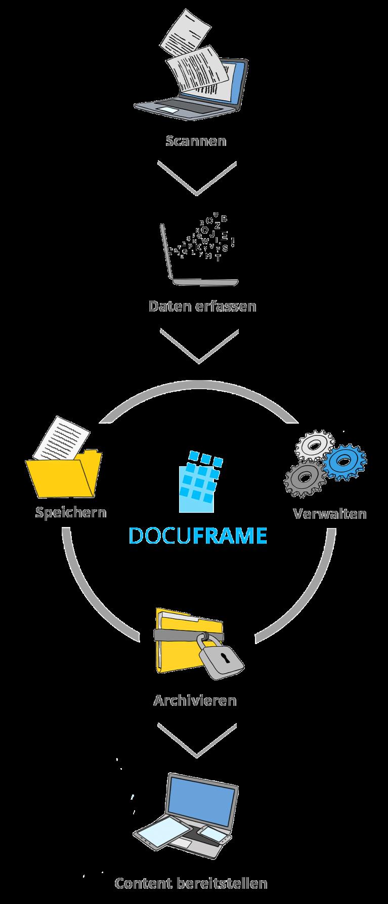 Prozessgrafik: Scannen, Daten erfassen, Speicherung, Archivierung und Verwalten der Daten im DOCUFRAME und zum Schluss natürlich die Bereitstellung von Inhalten am Bildschirm.
